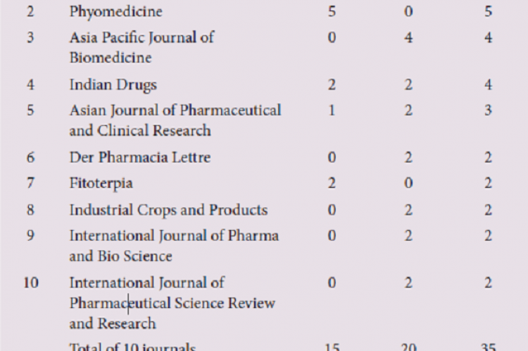 Top 10 Most Productive Journals Publishing on Celastrus paniculatus during 2001-18