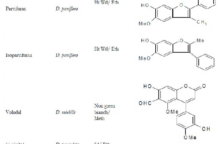 Furans and Other Miscellaneous Compounds