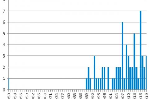 Year distribution of publications on antibacterial or antifungal activity of Piper aduncum L.