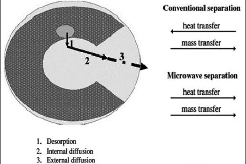 The fundamental difference between heat transfer mechanism and mass in MAE method and conventional methods